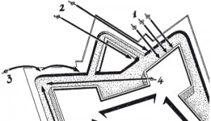 Distintos tipos de disparo de cañón: 1. Tiro directo; 2. Tiro de enfilada; 3. Tiro de ricochet o de rebote